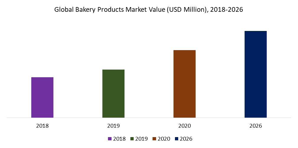 Global Bakery Products Market Value (USD Million), 2018-2026