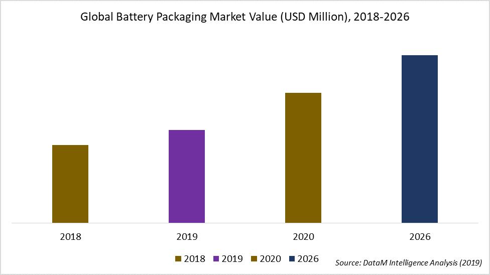 Global Battery Packaging Market Value (USD Million), 2018-2026
