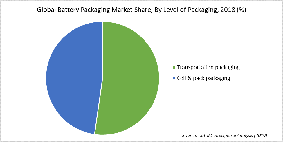 Global Battery Packaging Market Share, By Level of Packaging, 2018 (%)