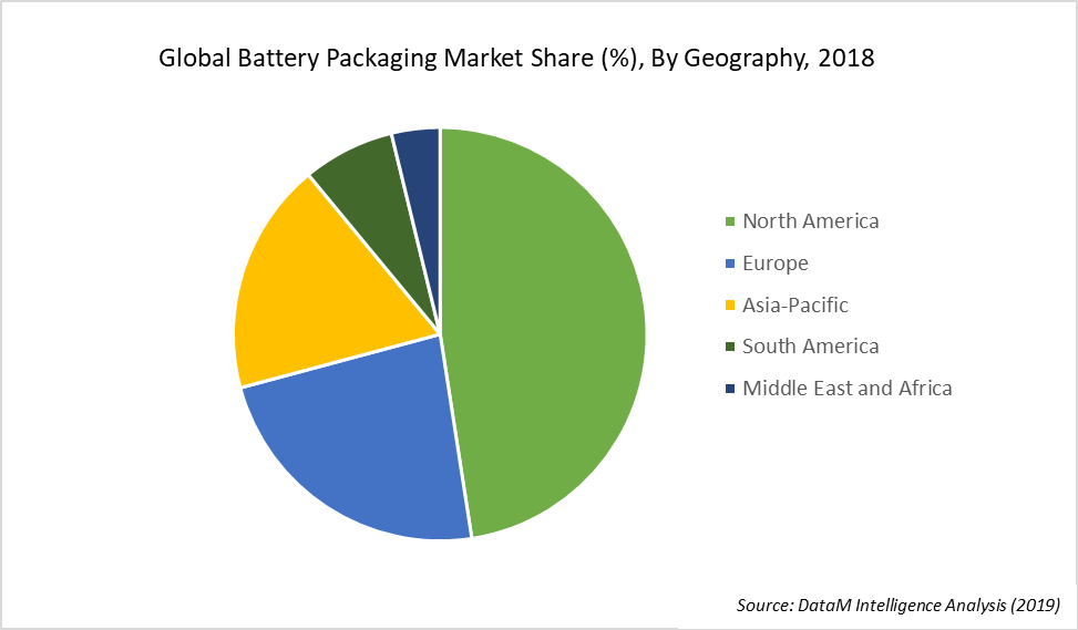 Global Battery Packaging Market Share (%), By Geography, 2018