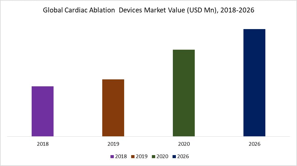 Global Cardiac Ablation  Devices Market Value (USD Mn), 2018-2026