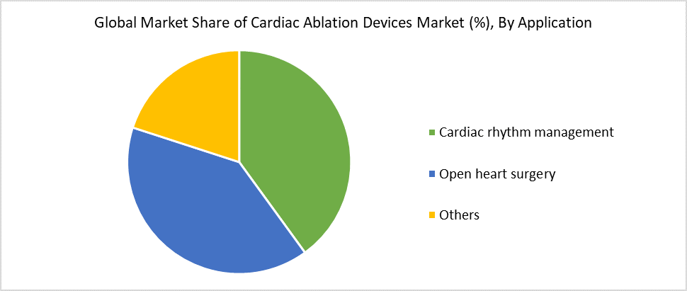 Global Market Share of Cardiac Ablation Devices Market (%), By Application