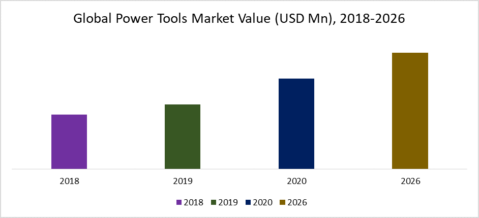 Global Power Tools Market Value (USD Mn), 2018-2026