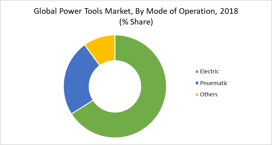 Global Power Tools Market, By Mode of Operation, 2018 (% Share)