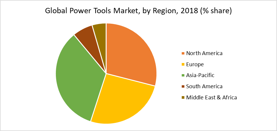 Global Power Tools Market, by Region, 2018 (% share)