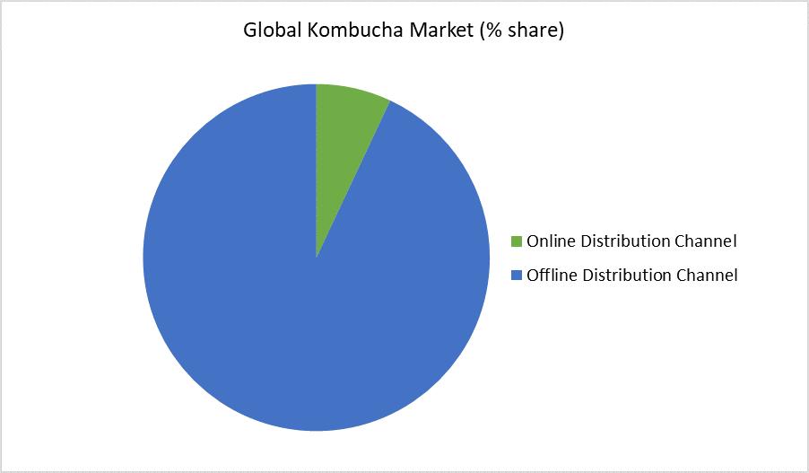 Kombucha Market