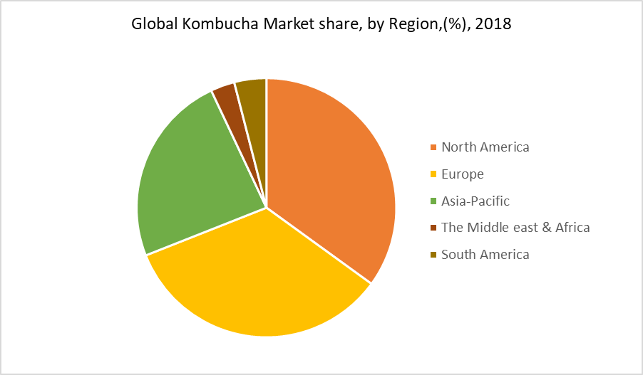 Global Kombucha Market share, by Region,(%), 2018