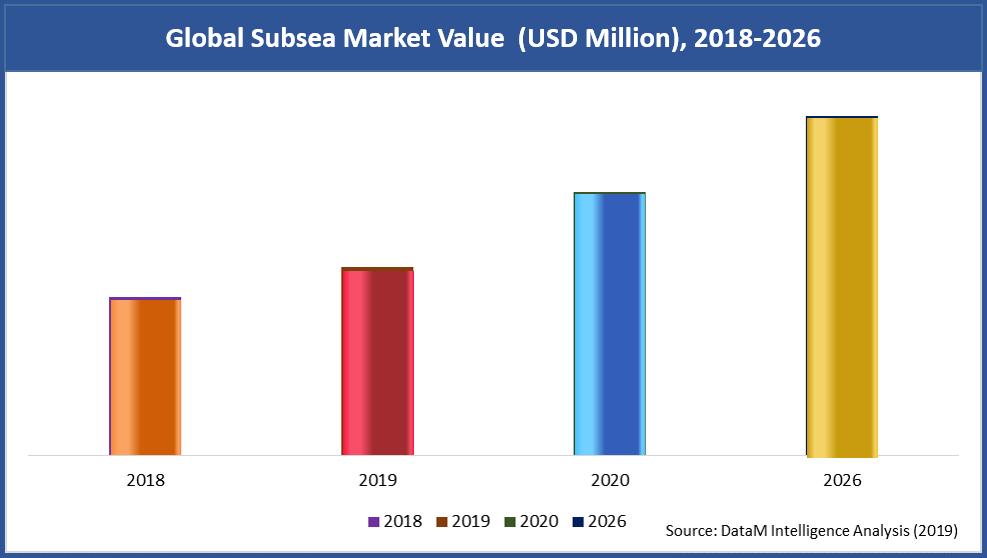 Global Subsea Market Value  (USD Million), 2018-2026