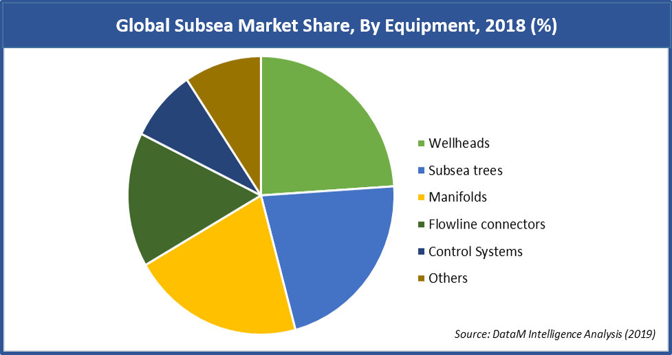 Global Subsea Market Share, By Equipment, 2018 (%)