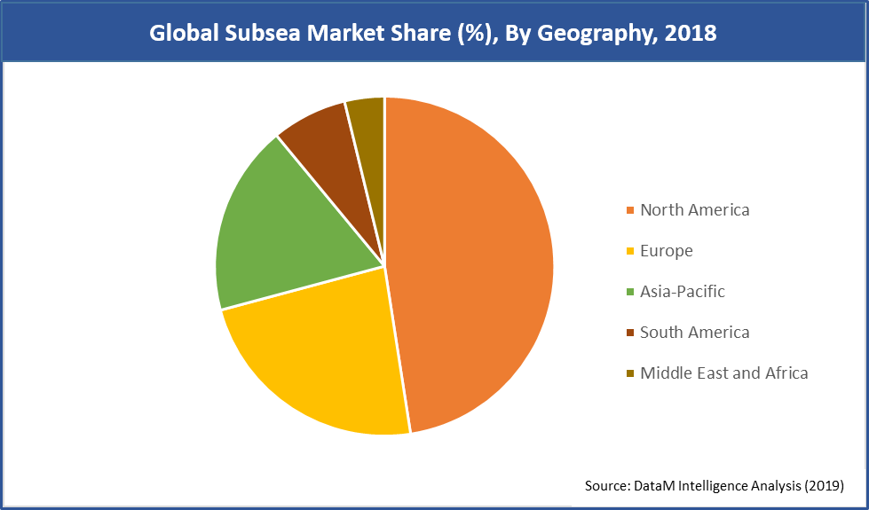 Global Subsea Market Share (%), By Geography, 2018