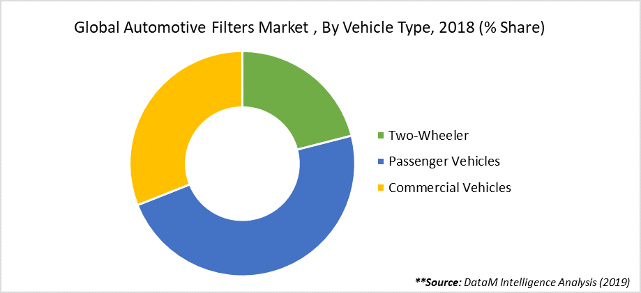 Global Automotive Filters Market , By Vehicle Type, 2018 (% Share)