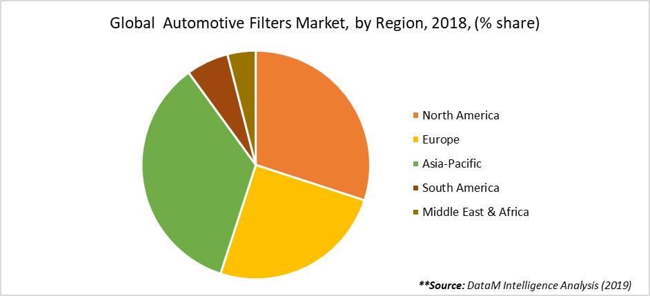 Global  Automotive Filters Market, by Region, 2018, (% share)