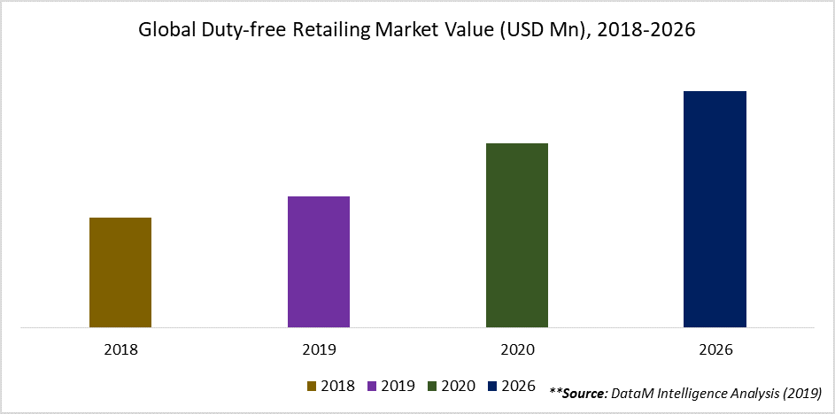 Global Duty-free Retailing Market Value (USD Mn), 2018-2026