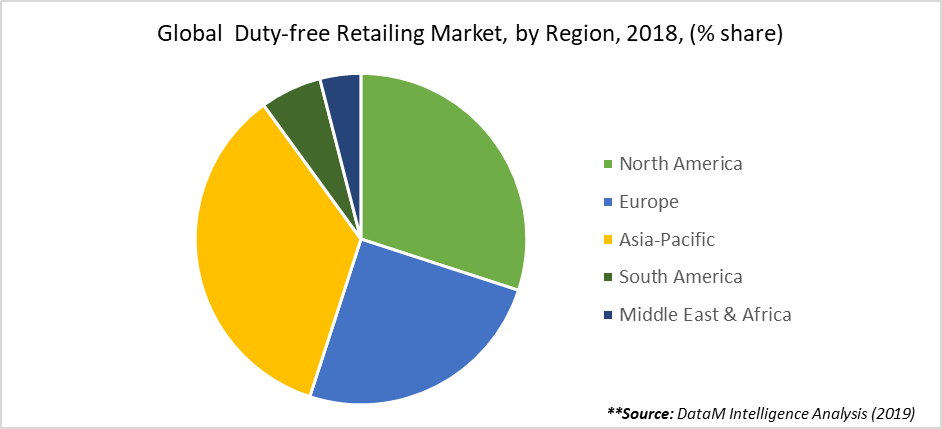 Global  Duty-free Retailing Market, by Region, 2018, (% share)