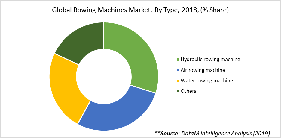 Global Rowing Machines Market, By Type, 2018, (% Share)