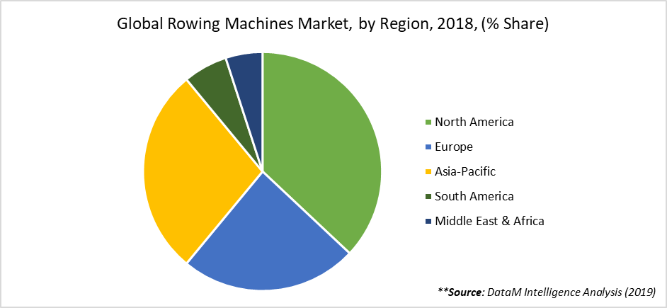Global Rowing Machines Market, by Region, 2018, (% Share)
