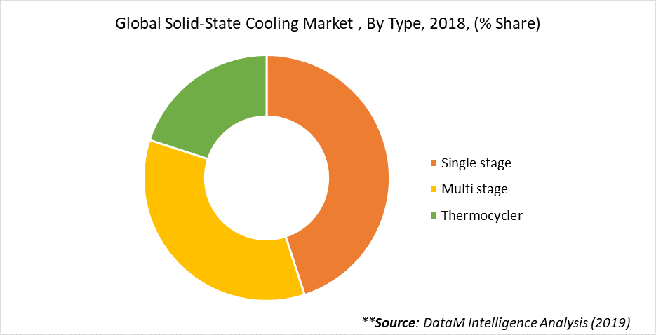 Global Solid-State Cooling Market , By Type, 2018, (% Share)
