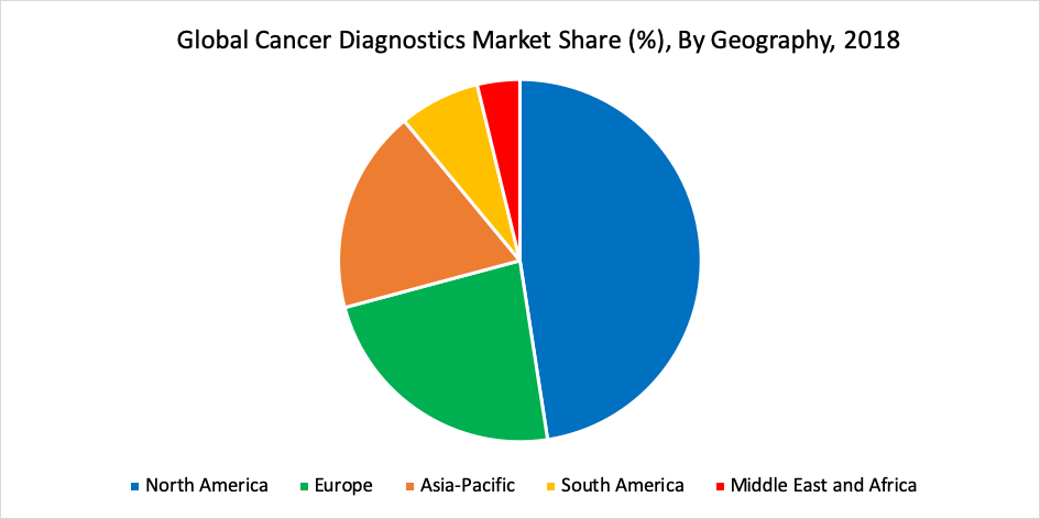 Cancer Diagnostics Market Share (%), By Geography, 2018