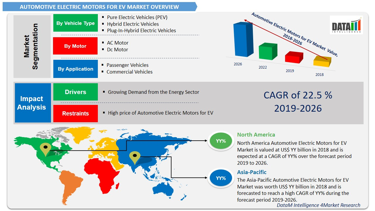 Automotive Electric Motors for EV Market