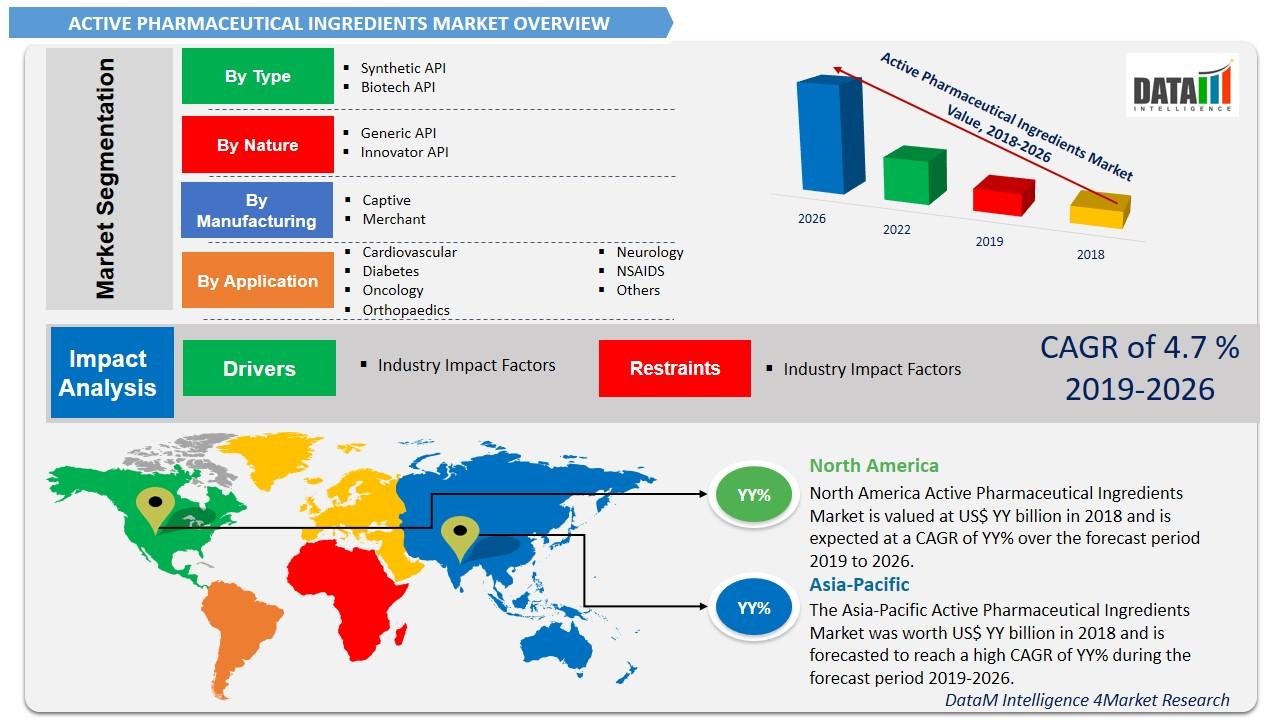 Activate Pharmaceutical Ingredient Market