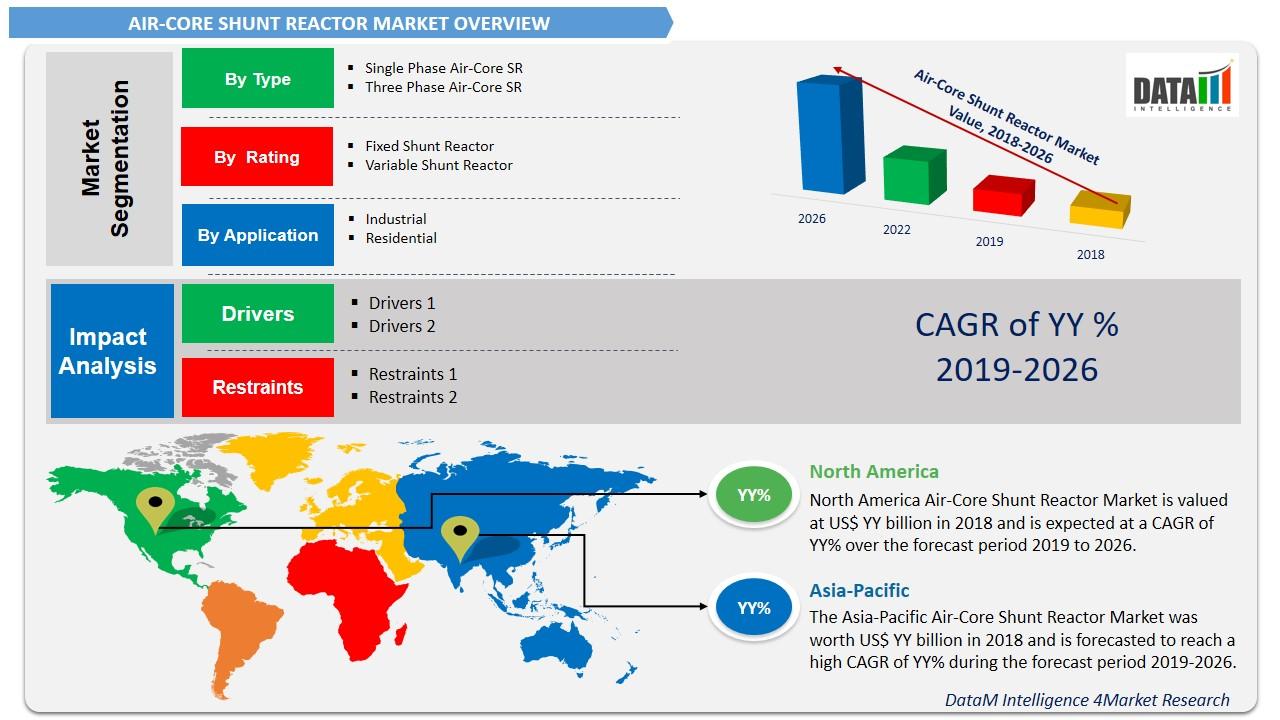 Air-Core Shunt Reactor Market