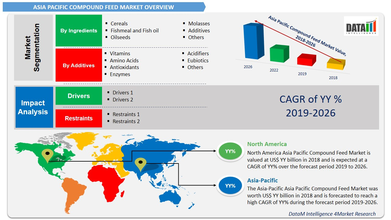 Asia Pacific Compound Feed Market