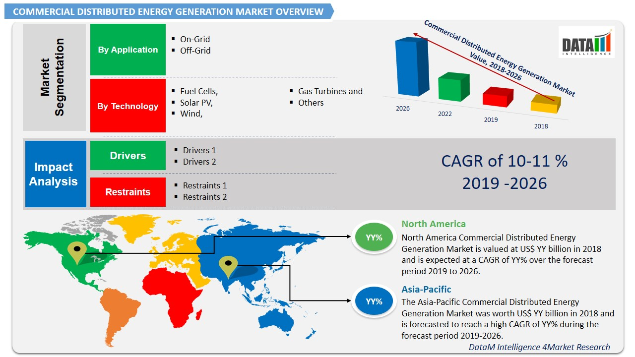 Commercial Distributed Energy Generation Market