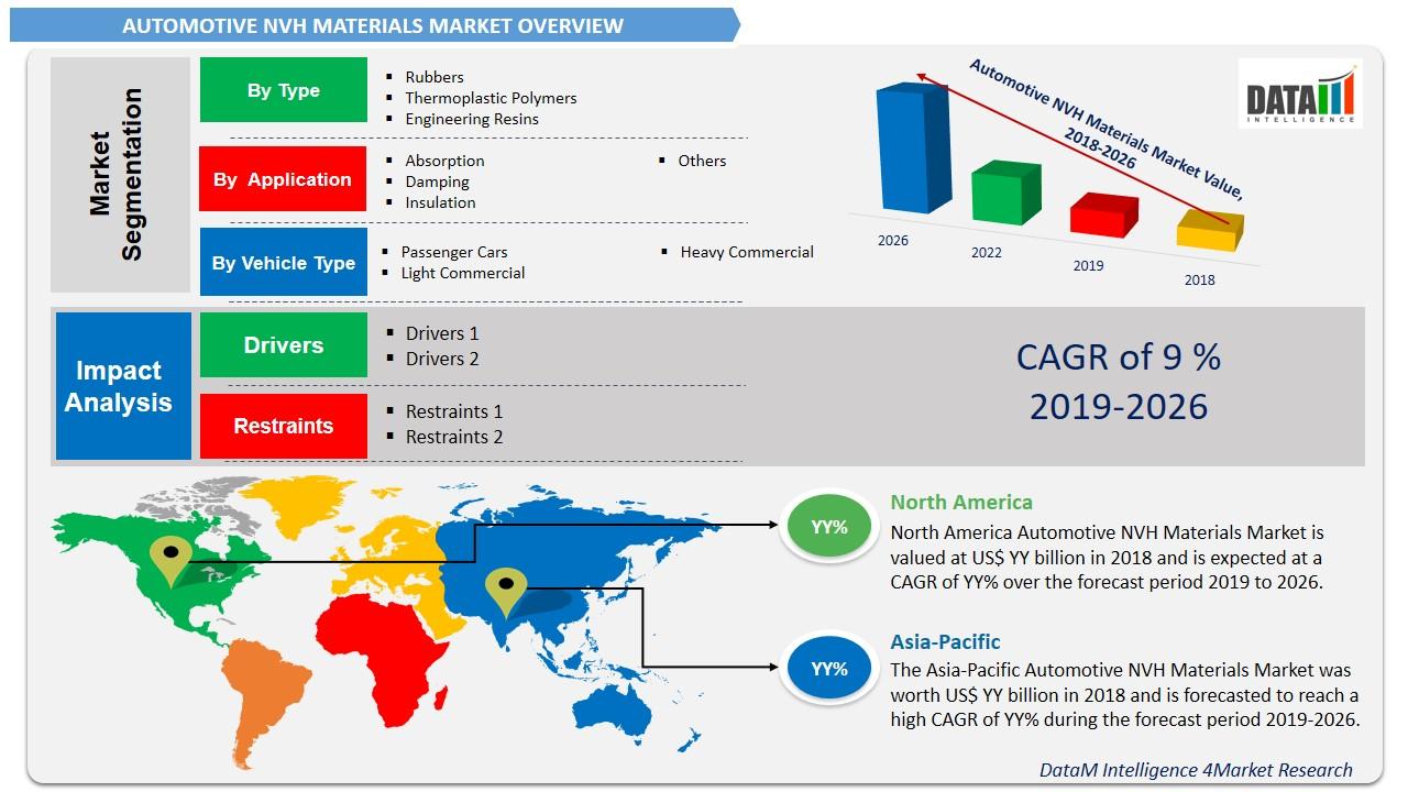 Automotive NVH Materials Market