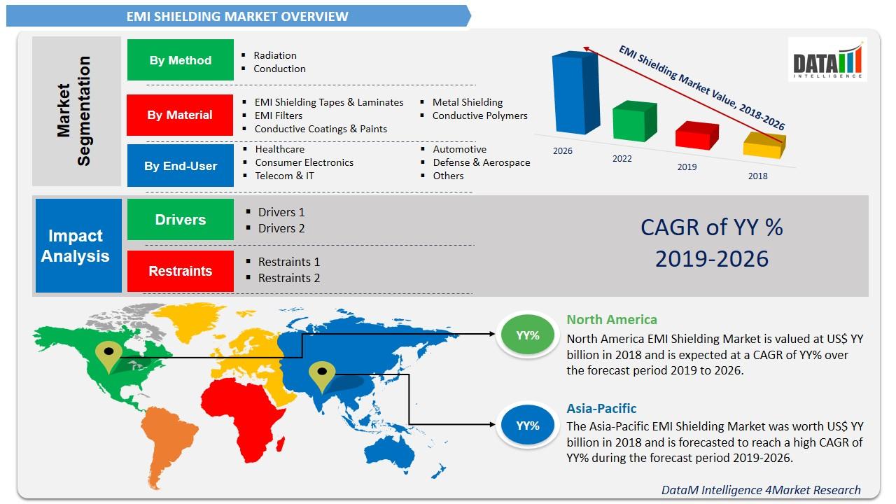 EMI Shielding Market
