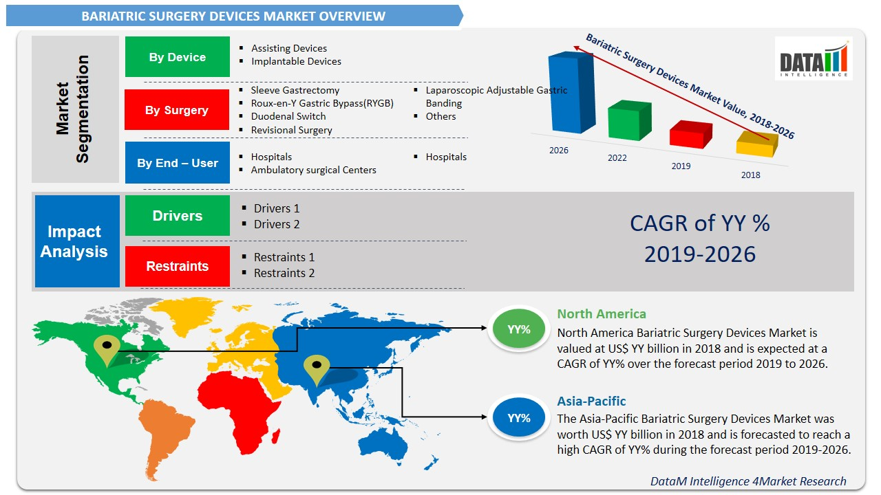Bariatric Surgery Devices Market