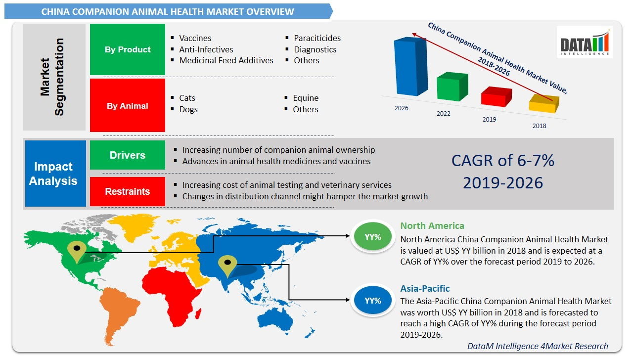 China Companion Animal Health Market