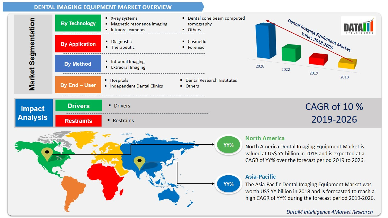 Dental Imaging Equipment Market