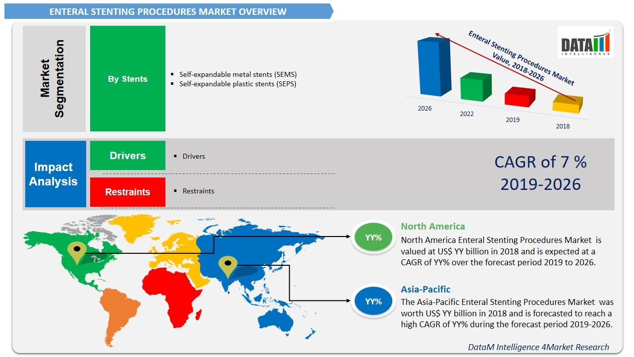 E Pharmacies Market