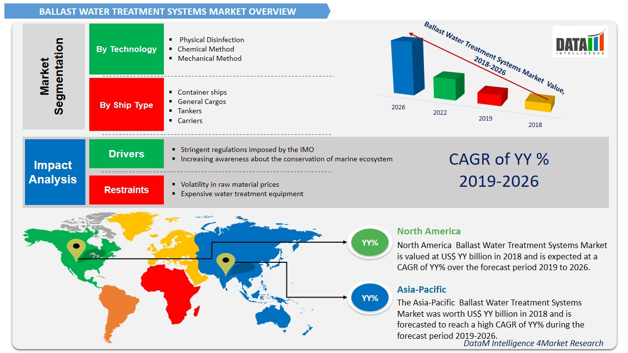 Ballast Water Treatment Systems Market